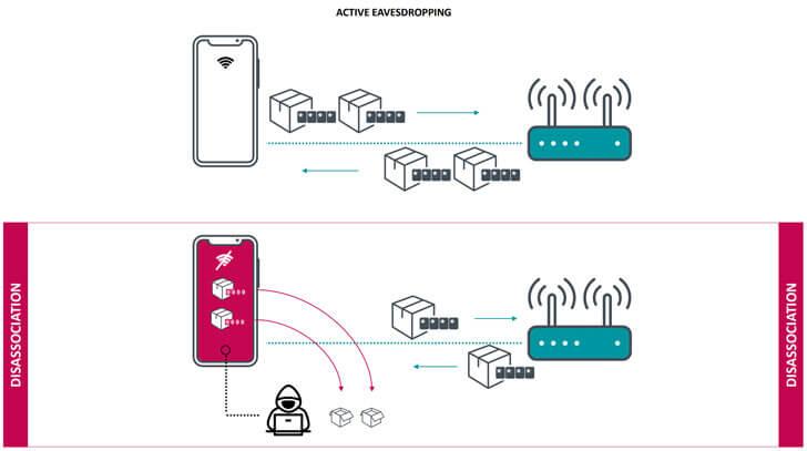 Kr00k Wi-Fi Vulnerability